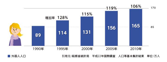 外国人人口の推移