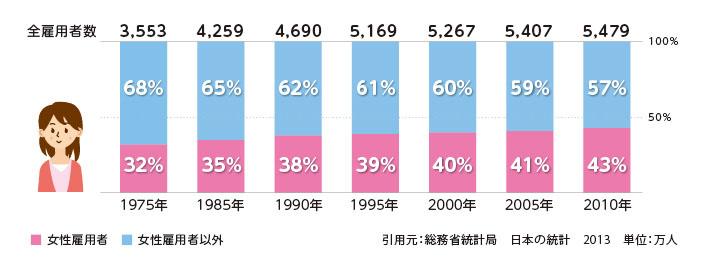 女性雇用者数の推移