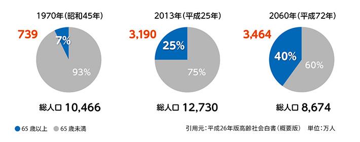 総人口に占める高齢者の割合